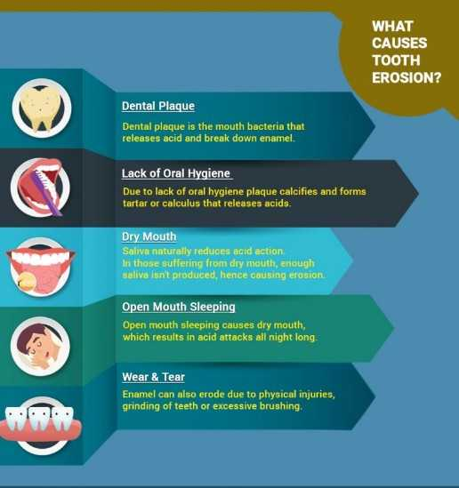 Tooth-Erosion-Causes-and-Prevention