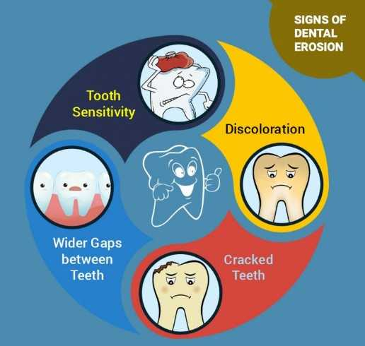 symptoms of dental erosion
