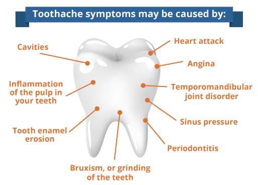 Symptoms of tooth pain
